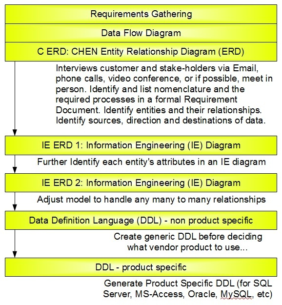 database design process Logical vs physical the process of logical design involves arranging data into a series of logical relationships called entities and attributes the item may actually be a dimension database size and overall performance improve if you categorize borderline fields as dimensions.