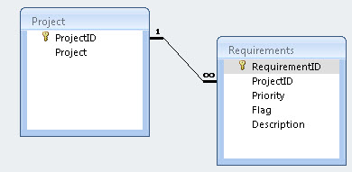 access database projects