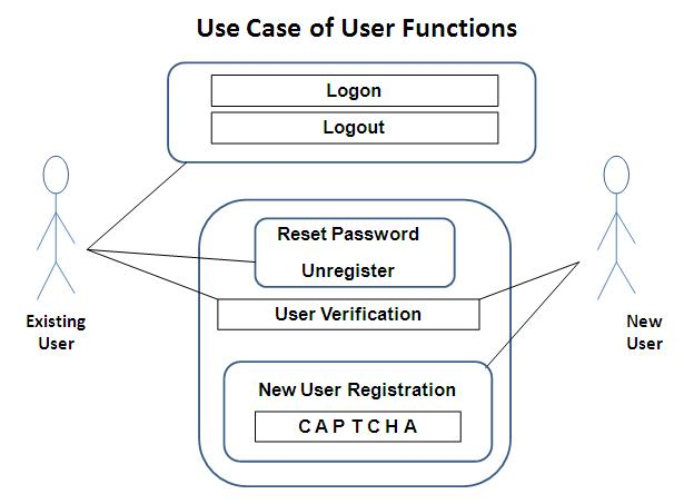Use case diagram of user functions for a membership database a simple use case ccuart Images